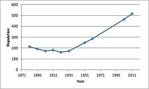Deeping Gate - Deeping Gate population time series 1881-2011