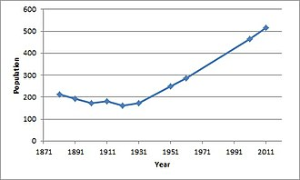 Deeping Gate population time series 1881-2011