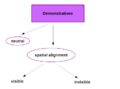 Demonstrative System.png