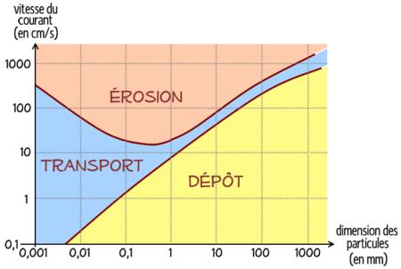 Diagramme de hjulstrm wikipdia diagramme de hjulstrm ccuart Images