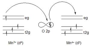Double-exchange mechanism - Image: Double exchange