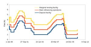 Eurozone - Eurozone interest rates