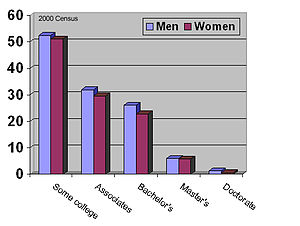 Average Joe - Image: Education gender