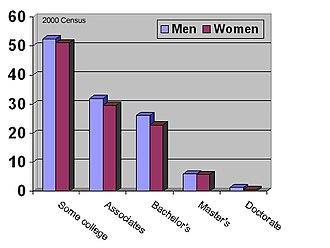 Average Joe - Image: Education gender
