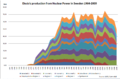 Electric production in sweden 1964-2009.PNG