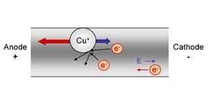 Electromigration - Electromigration is due to the momentum transfer from the electrons moving in a wire