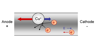 Electromigration transport of material caused by the gradual movement of the ions in a conductor