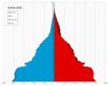 Eritrea single age population pyramid 2020.png