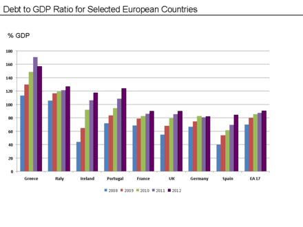 Public Debt to GDP Ratio for Selected European Countries - 2008 to 2011. Source Data: Eurostat Eurozone Countries Public Debt to GDP Ratio 2010 vs. 2011.png