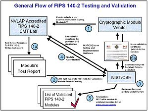 FIPS 140-2 - Flowchart of the validation process for FIPS 140-2