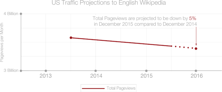 Chart of US Traffic Projections, for 2014 - 2015 Fundraising Report