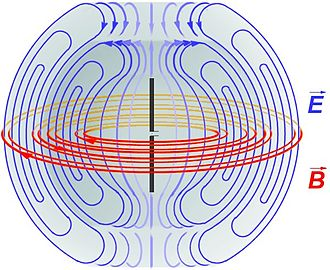 Antenna (radio) - Diagram of the electric fields (blue) and magnetic fields (red) radiated by a dipole antenna (black rods) during transmission.