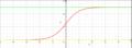 Fig 2- logistisk vækst med to vandrette asymptoter.png