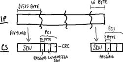 Formato PDU CS.png