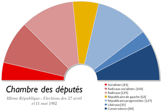 French legislative election, 1902 - Image: France Chambre des deputes 1902