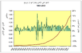 GDP Norway 1865 to 2004-ar.PNG