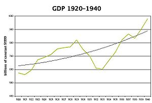 Chart 1: GDP annual pattern and long-term trend, 1920-40, in billions of constant dollars