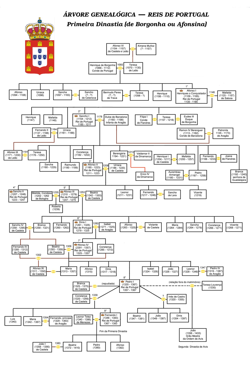 Genealogy dynasty kings of Portugal-1.png