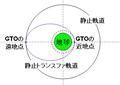 Geostational-Transfer-Orbit.png
