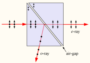 Glan–Taylor prism - A Glan–Taylor prism reflects s-polarized light at an internal air-gap, transmitting only the p-polarized component. The optical axes are vertical in the plane of the diagram.
