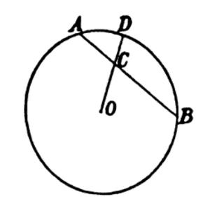 Grassmann's law (optics) - Image: Grassman color circle 1853