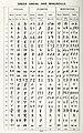 Greek uncial, cursive and minuscule.jpg