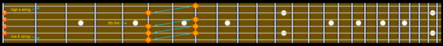 Guitar Fretboard Tuning Diagram Natural Harmonics
