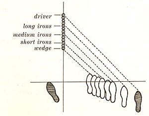 Ben Hogan - Hogan's Ball Positioning and Stance depending on the club selection.