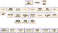 Homeland-security-orgchart-2008-07-17.png