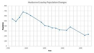 Husborne Crawley