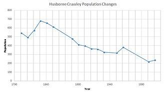 Husborne Crawley - Image: Husborne Crawley Population Time Series 1801 2011