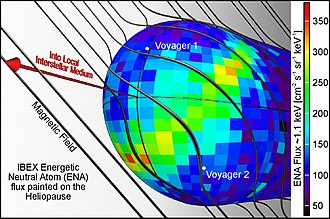 Energetic neutral atom -  A possible explanation for the bright ribbon of ENA emission as seen in the IBEX map is that a galactic magnetic field shapes the heliosphere as it drapes over it.  The ribbon appears to be produced by the alignment of magnetic fields at our heliosphere.