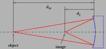 Production of a real image by a concave mirror.