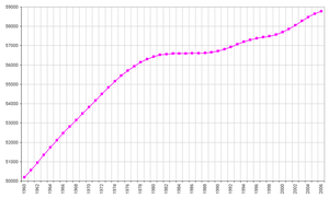 Demographics of Italy - Population 1960–2006. Number of inhabitants in thousands.