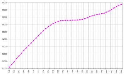 Demografia da it lia wikip dia a enciclop dia livre for Be italia
