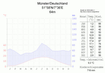 Climate diagram of Münster