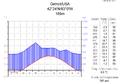 Klimadiagramm-metrisch-deutsch-Detroit-USA.png