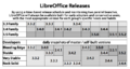 Libreoffice-versions.png