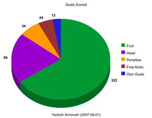 2006–07 Israeli Premier League - Breakdown of goals scored during the 2006–07 season