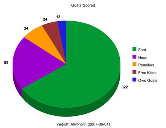2006–07 Israeli Premier League - Breakdown of goals scored during the 2006–07 season