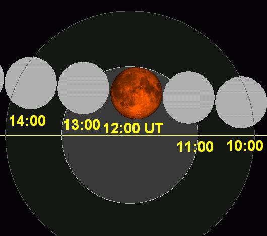 Lunar eclipse chart close-2015Apr04