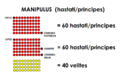 Manipulus hastati - principes Polybius.png