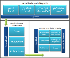 Arquitectura de seguridad de informacin en la empresa wikipedia otros marcos de arquitecturaeditar malvernweather Images