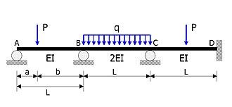 Moment distribution method - Example