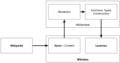 Multlingual Wikipedia architecture.png