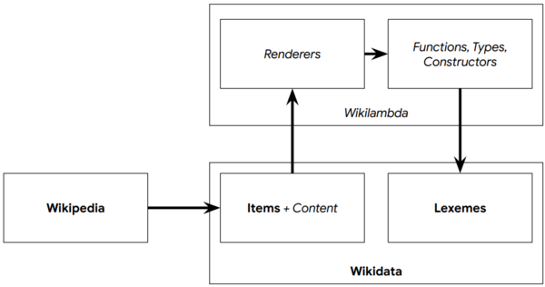 Multlingual Wikipedia architecture.png
