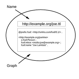 Named graph database model
