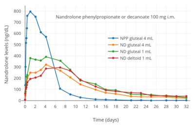 Nandrolone levels over 32 days after a single 100 mg intramuscular  injection of nandrolone decanoate or nandrolone phenylpropionate in 4 mL or  1 mL arachis ...