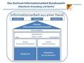 Organisationsschema ZInfoABw.png