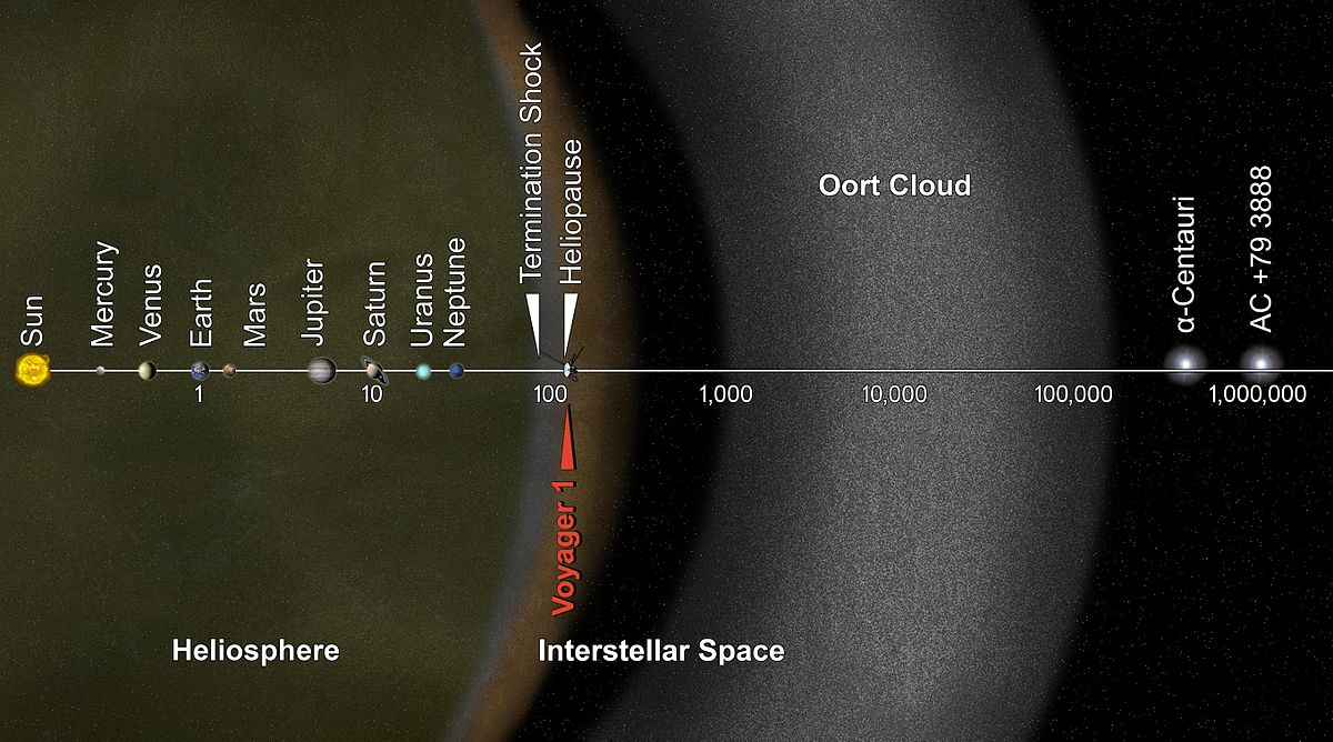 1200px PIA17046_ _Voyager_1_Goes_Interstellar oort cloud wikipedia